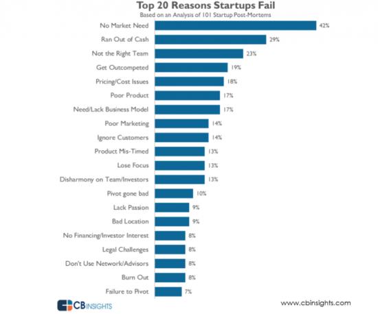 Les 20 causes selon lesquelles les startups échouent